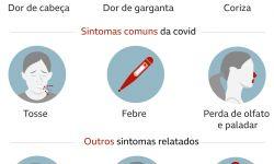 Ji-Paraná, RO, tem 14 novos casos confirmados da variante delta da Covid-19